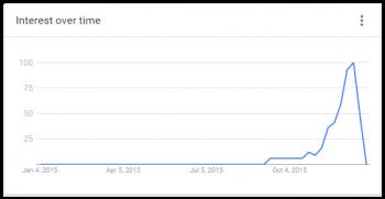 """Google Trends af """"julegaver til hende"""" for 2015"""