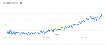 Google Trends - UnoEuro