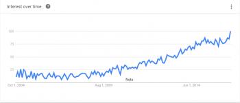 Google Trends - UnoEuro