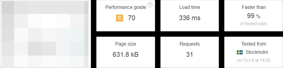 UnoEuro hastighed på vores WordPress hjemmeside - Før optimering