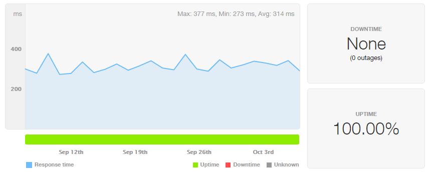 Performance test af oppetid og responstid på et UnoEuro webhotel